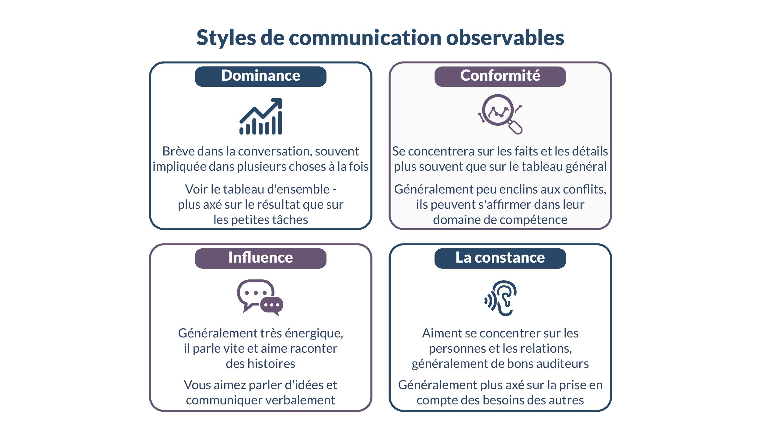 Style de communication observables